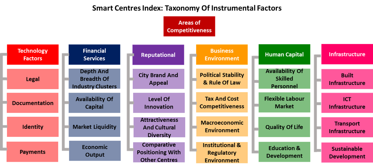 Smart Centres Index Taxonomy.png