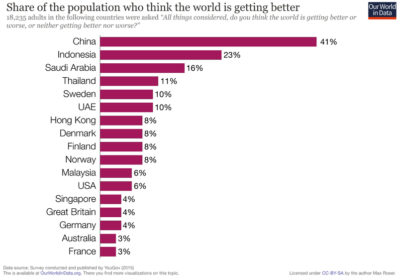 Share of the population who think the world is getting better