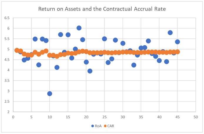 Return on Assets and the Contractual Accrual Rate